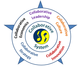 Collaborative System